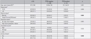 Table 1a. Comparison of the prevalence of PTSD symptoms among the participants according to their sociodemographic and clinical characteristics