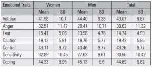 Table 2. Means and standard deviations for emotional trait scores