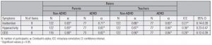 Table 2. Internal consistency and inter-rater reliability results of the reports of parents and teachers