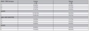 Table 2. The distribution of GNAS1-T393C and GNB3-C825T genotype frequencies in the patient and control groups
