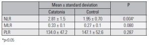 Table 3. Comparison of NLR, PLR, MLR of patients and control group