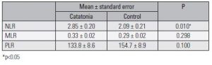 Table 4. Results of NLR, PLR, MLR levels between patients and control group with ANCOVA