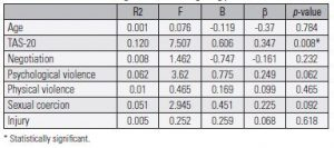 Table 4. Univariate linear regressions investigating predictors of DTS scores