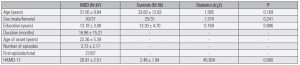 Table 1. Demographic and clinical characteristics for all participants (mean ± SD)