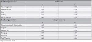 Table 3. Correlation between aggression scores and API scores in patients diagnosed with ASPD with a comorbidity of substance use disorder